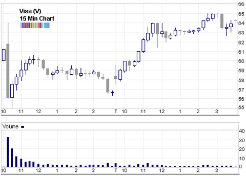 Visa ipo first day chart