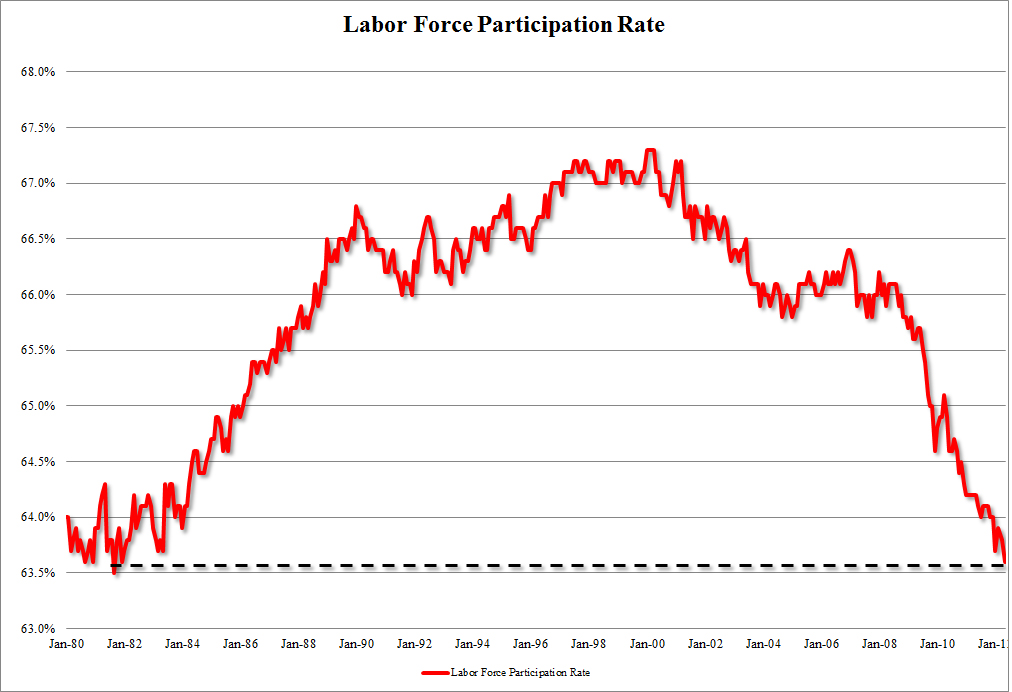 the participation rate of the labor force Macroeconomics chapter 6 working-age population total number of people in us 16 and older who are not in jail unemployment rate, labor force participation rate unemployment rate percentage of he people in the labor force who are unemployed.